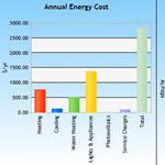 Know the Energy Costs before you buy a Home